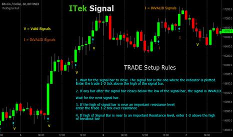 BTCUSD: ItekSignal Full v1 Trade Setup Rules