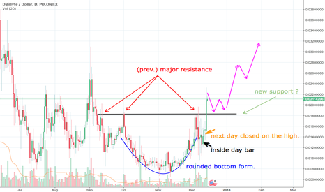 DGBUSD: DigiByte: are we in a market reversal?