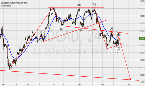 USDCAD: preparing to short the UsdCad