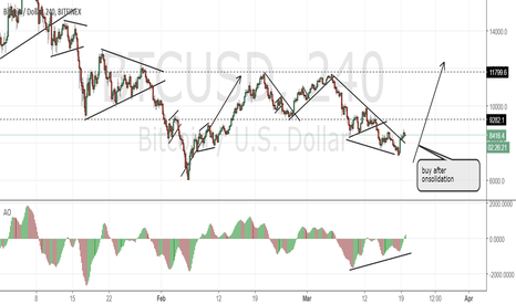 BTCUSD: Bitcoin; almost ready to buy again