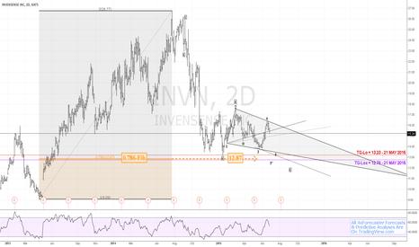 INVN: $INVN - Bears Weave Wolfe Wave | #NYSE #fibonacci $AAPL