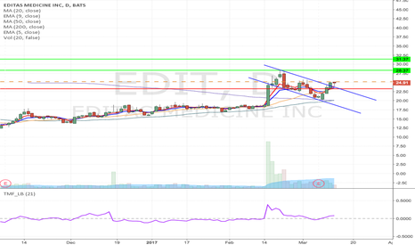EDIT: EDIT - downward channel breakout Long trade from $25.21 to 31.37