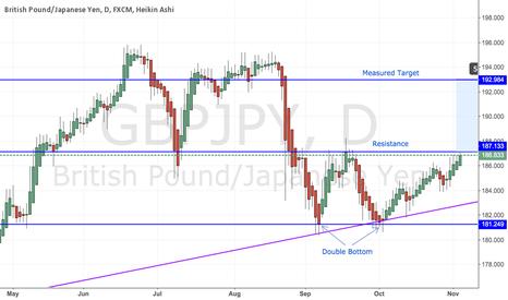 GBPJPY: GBP/JPY - Double Bottom Pattern Approaching Resistance