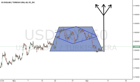 USDTRY: Is this possible guys ?