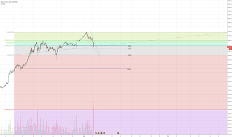 BTCEUR: Strong downwards move, wait for bullish confirmation BTC/EUR