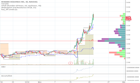 MARK: Taking profits, will look for re-entry