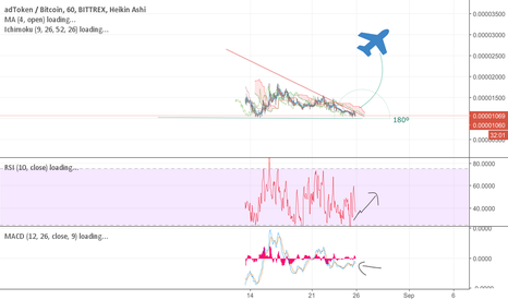 ADTBTC: Full chance of breakout