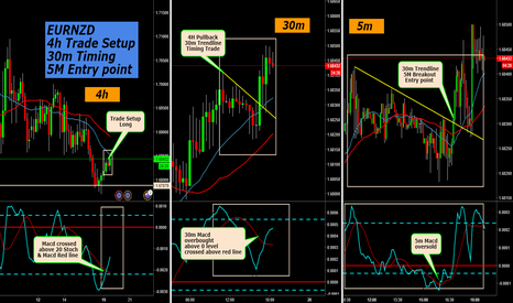 EURNZD: EURNZD 4H Trade Setup-30m Timing-5m Entry Point
