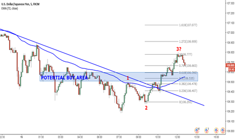 USDJPY: Trend changing at 5 minutes