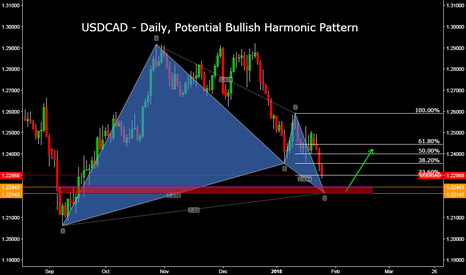 USDCAD: USDCAD - Daily, Potential Bullish Harmonic Pattern