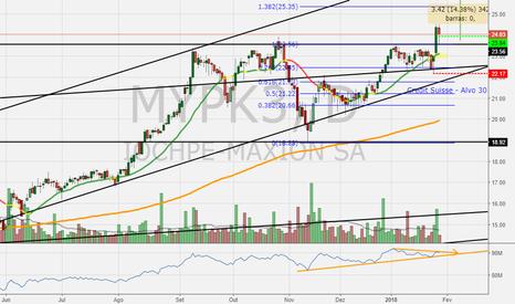 MYPK3: MYPK3 - Compra - Alvo 27 (+14%)