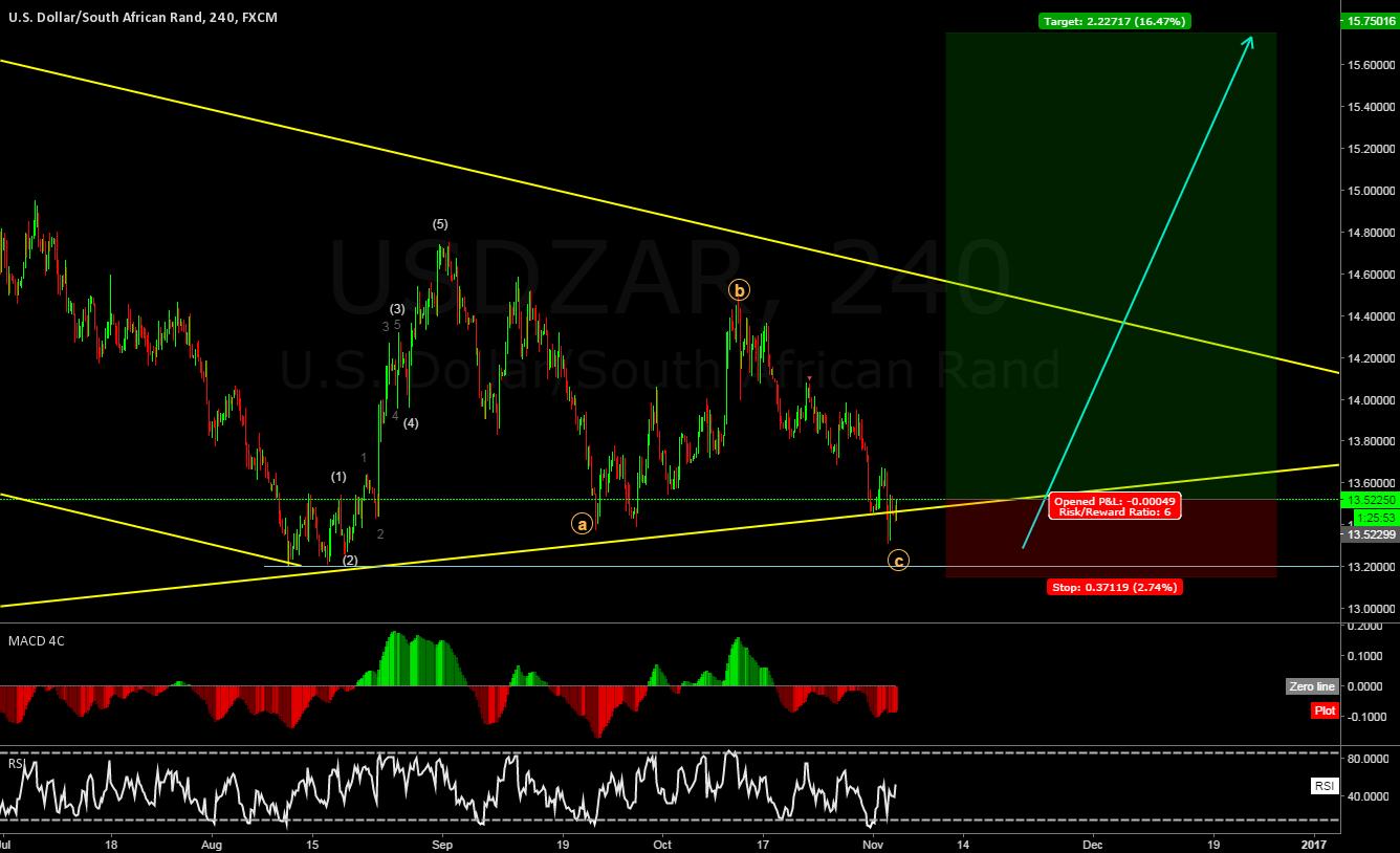 USDZAR let's have the next impulse!