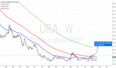URA: URA: GLOBAL X URANIUM ETF