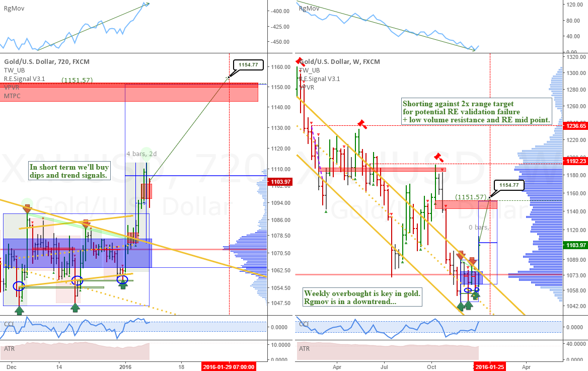 XAUUSD: Weekly and 12h view of Gold