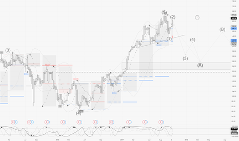 AAPL: AAPL / W1 : Bear again for a trendy 3rd wave count
