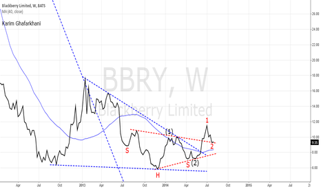 BBRY: $BBRY is poised to advance sharply!