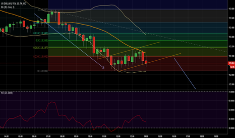 USDJPY: UJ continue to drop