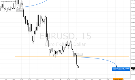 EURUSD: EURUSD short on any retrace above horizontal line at 4 PM EST