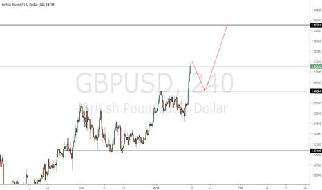 GBPUSD: GU Break Resistance
