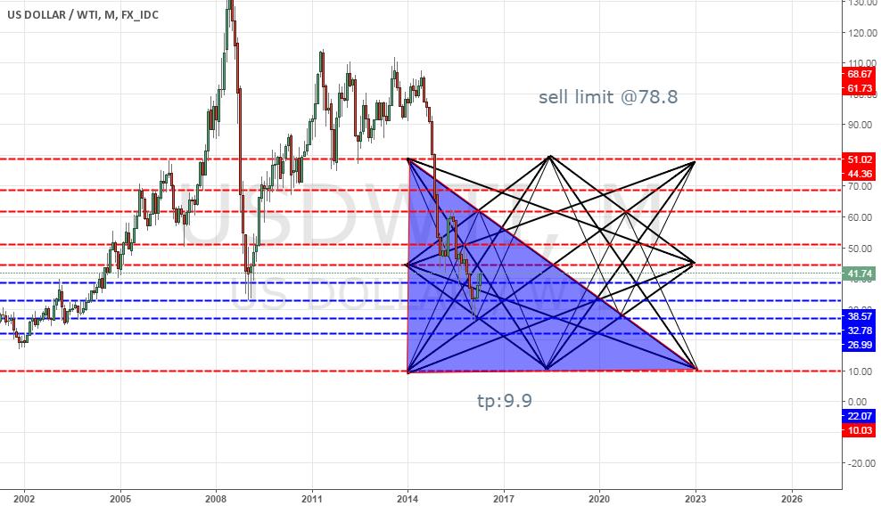 Oil Monthly Updat
