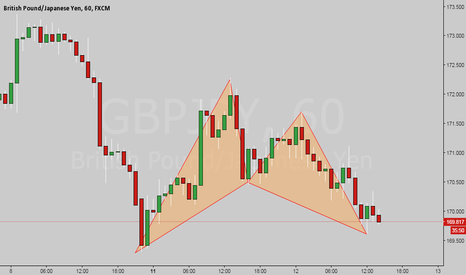 GBPJPY: At market Bull bat on the books