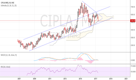 CIPLA: Cipla - BIG move in the offing. Awaiting breakdown OR breakout