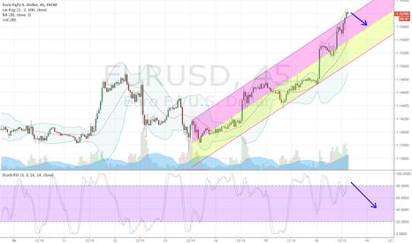 EURUSD: EUR/USD pronto al ritracciamento