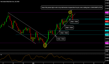 NZDCHF: AN EDUCATIONAL POST ON STRUCTURE AND BANK MANIPULATION