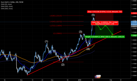 EURUSD: EUR/USD sell idea