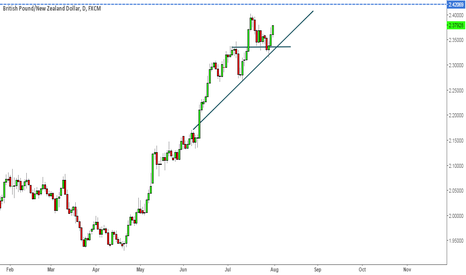 GBPNZD: GBpNzd in an uptrend