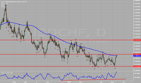 USDCHF: USD vs CHF Approaching Resistance level