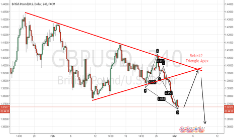 GBPUSD: GBP/USD Symm Triangle