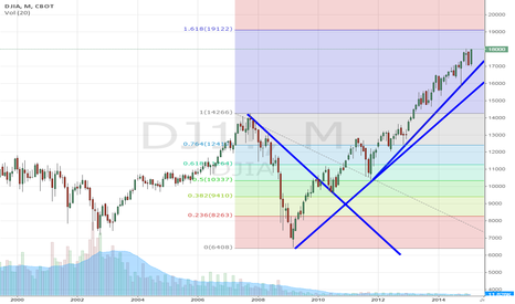 DJ1!: Expecting the Dow to stop rising?
