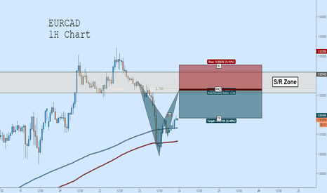 EURCAD: EURCAD Short: Bat + Fib Cluster in S/R Zone