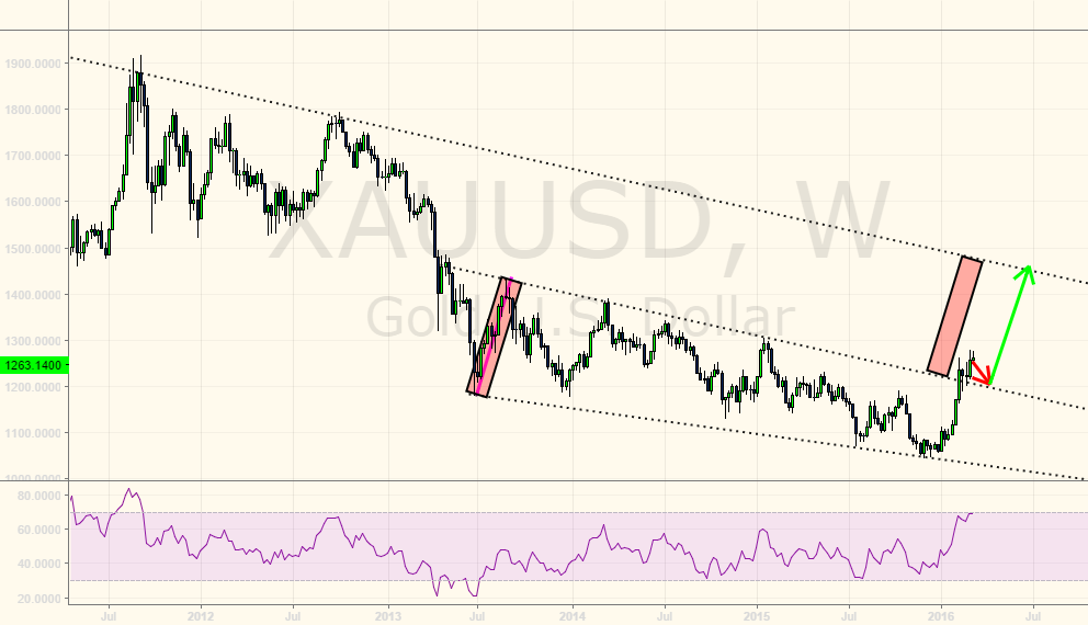 Potential long-term gold