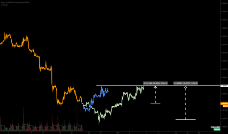 EURGBP: 2 different views - 1 way