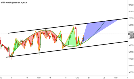 GBPJPY: GBPJPY | My tech prediction is Buy