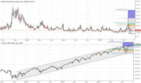 VIX: VIX looks to have bottomed and S&P topped short term