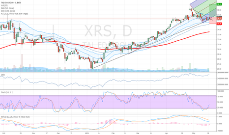 XRS: XRS touching a support area