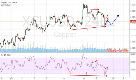 XCUUSD: Copper & RSI