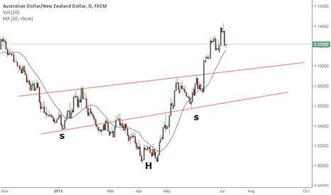 AUDNZD: Head and shoulder