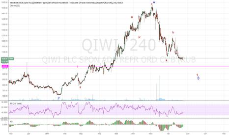 QIWI: QIWI. Еще один заход вниз и вверх