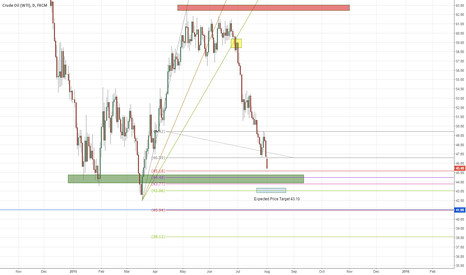 USOIL: Selloff in USOIL continues - Daily swing Play