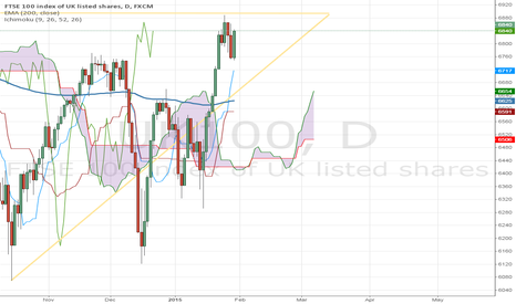 UK100: Looking for a breakout on the UK100