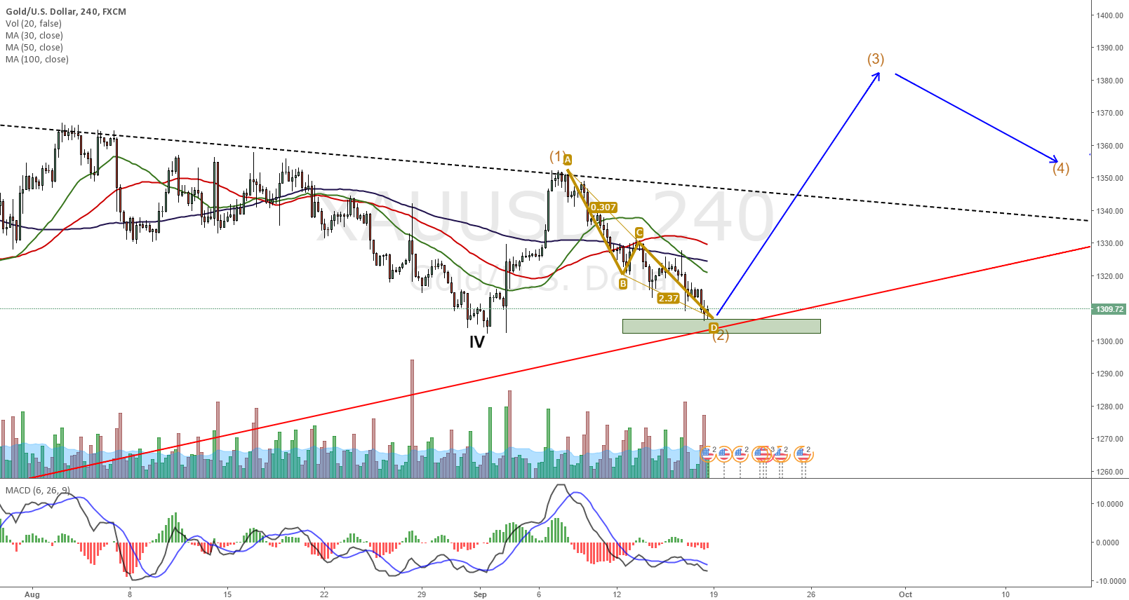 XAUUSD, no where to go but up