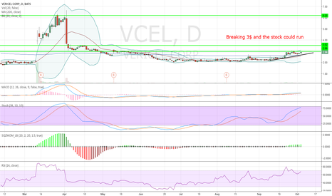 VCEL: Breaking 3$ and we could run
