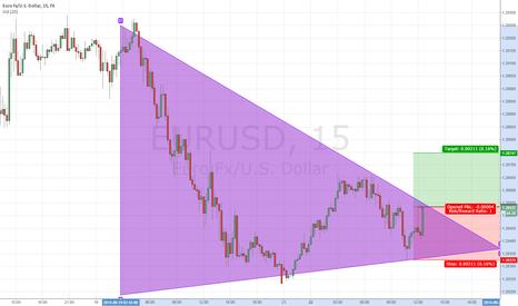 EURUSD: triangle pattern