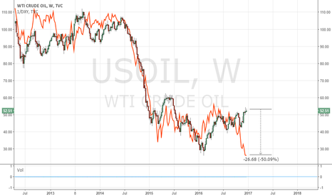 USOIL: USOIL x DXY (inverted)