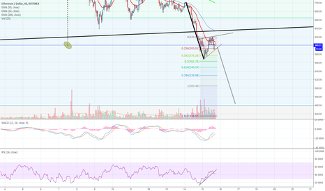 ETHUSD: My Next Target for Ethereum! $459.53 IF this flag breaks.