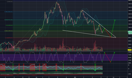 BTCUSD: BTC/USD falling wedge